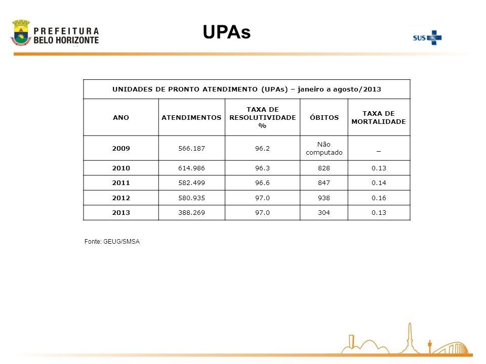 Fonte: GEUG/SMSA UNIDADES DE PRONTO ATENDIMENTO (UPAs) – janeiro a agosto/2013 ANOATENDIMENTOS TAXA DE RESOLUTIVIDADE % ÓBITOS TAXA DE MORTALIDADE 200