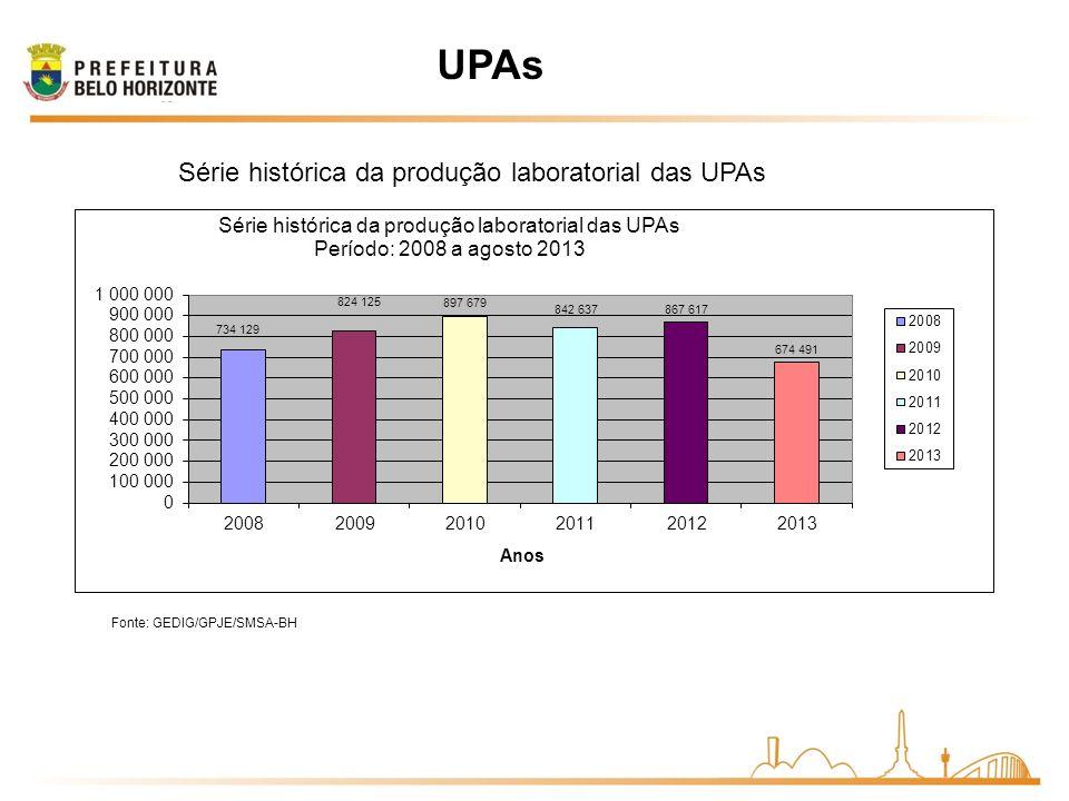 Série histórica da produção laboratorial das UPAs Fonte: GEDIG/GPJE/SMSA-BH