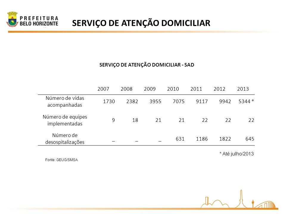 Fonte: GEUG/SMSA SERVIÇO DE ATENÇÃO DOMICILIAR SERVIÇO DE ATENÇÃO DOMICILIAR - SAD 2007200820092010201120122013 Número de vidas acompanhadas 173023823