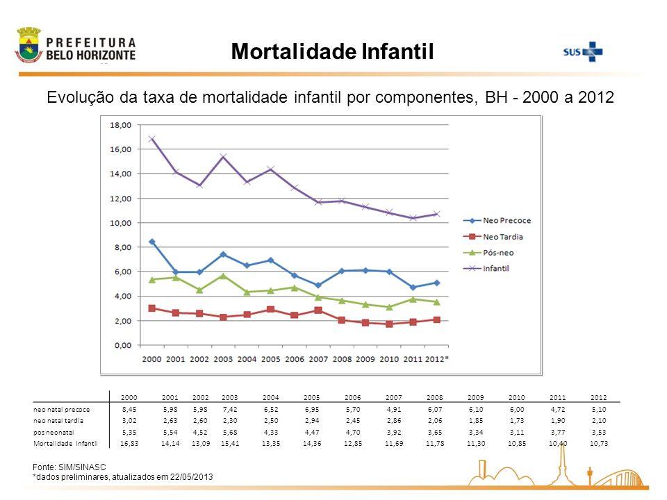 Mortalidade Infantil Evolução da taxa de mortalidade infantil por componentes, BH - 2000 a 2012 Fonte: SIM/SINASC *dados preliminares, atualizados em