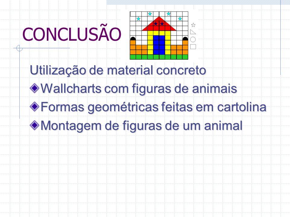 CONCLUSÃO Utilização Utilização de material concreto Wallcharts com figuras de animais Formas Formas geométricas feitas em cartolina Montagem Montagem