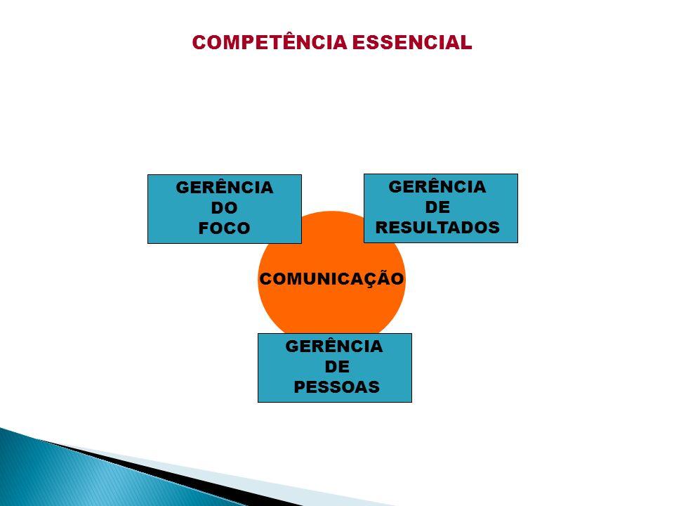 COMPETÊNCIA ESSENCIAL COMUNICAÇÃO GERÊNCIA DO FOCO GERÊNCIA DE RESULTADOS GERÊNCIA DE PESSOAS