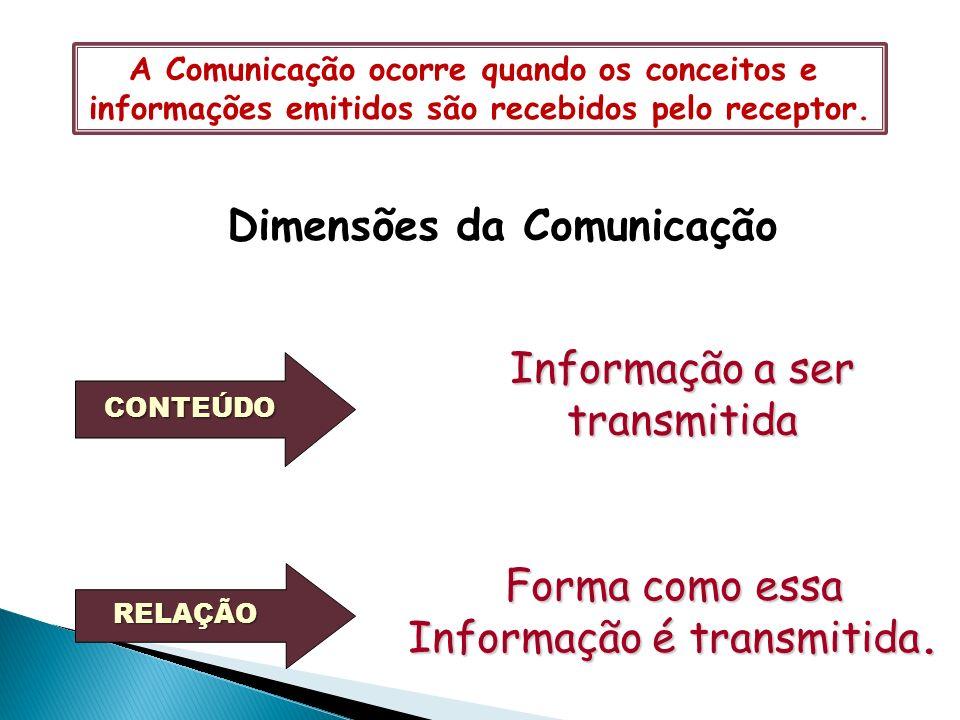 Dimensões da Comunicação CONTEÚDO RELAÇÃO Informação a ser transmitida Forma como essa Informação é transmitida.