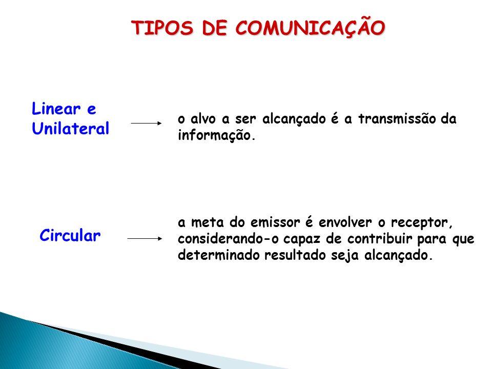 TIPOS DE COMUNICAÇÃO Linear e Unilateral o alvo a ser alcançado é a transmissão da informação.
