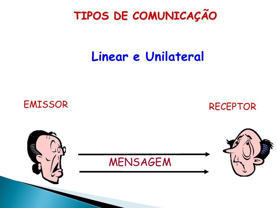 TIPOS DE COMUNICAÇÃO Linear e Unilateral o alvo a ser alcançado é a transmissão da informação. Circular a meta do emissor é envolver o receptor, consi