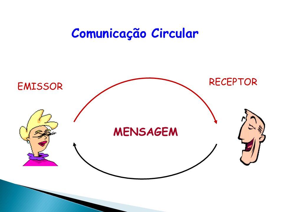 Comunicação Circular EMISSOR RECEPTOR MENSAGEM