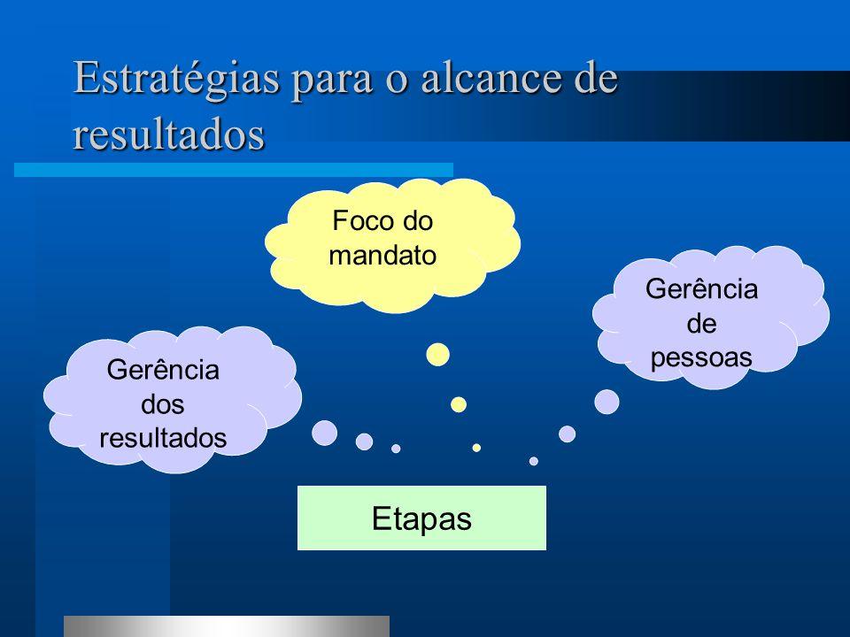 Estratégias para o alcance de resultados Foco do mandato Etapas Gerência dos resultados Gerência de pessoas