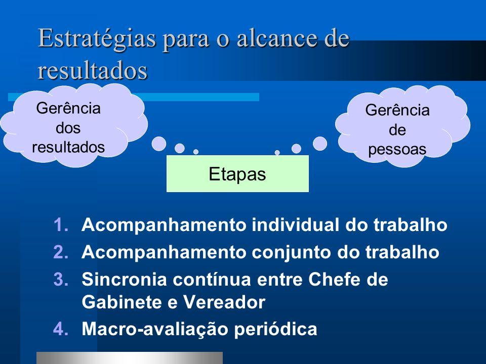 Estratégias para o alcance de resultados 1. Alinhamento de objetivos entre Vereador e o Chefe de Gabinete 2. Compartilhamento com a equipe 3. Planejam