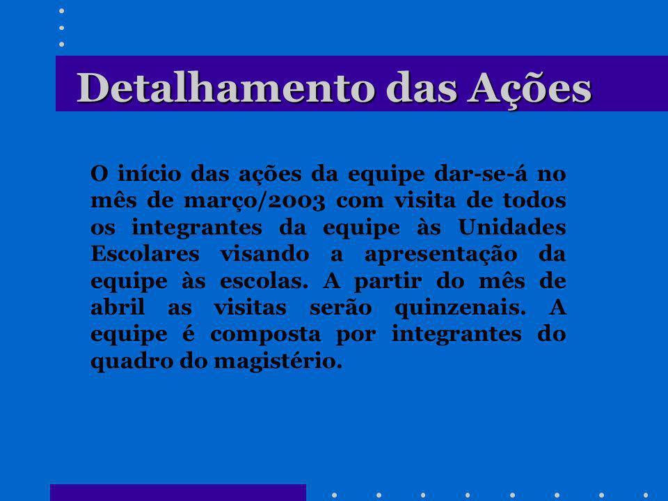 Profissionais Envolvidos Moema Rosa Stein ( Chefe da Divisão de Ensino Fundamental) Mirtis Garayp Leal MAPB - Ciências Terezinha Maffra Oliveira MAPB - História Maria de Fátima A.