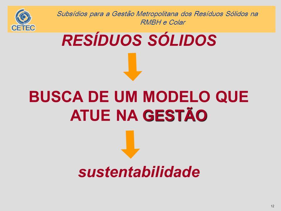 12 RESÍDUOS SÓLIDOS GESTÃO BUSCA DE UM MODELO QUE ATUE NA GESTÃO sustentabilidade Subsídios para a Gestão Metropolitana dos Resíduos Sólidos na RMBH e