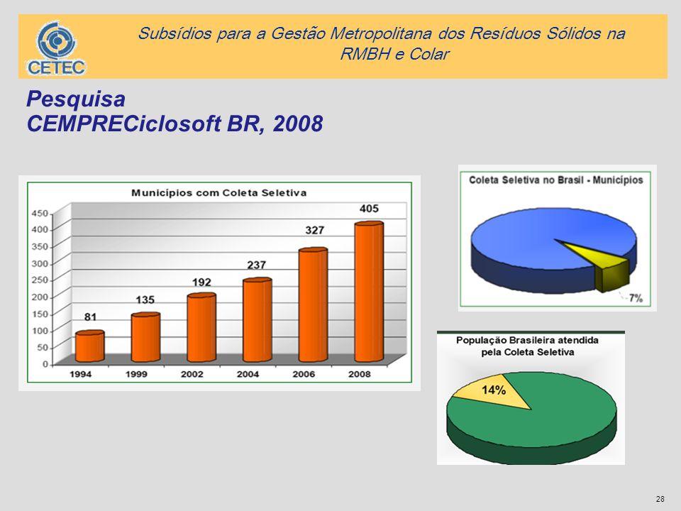 28 Pesquisa CEMPRECiclosoft BR, 2008 Subsídios para a Gestão Metropolitana dos Resíduos Sólidos na RMBH e Colar