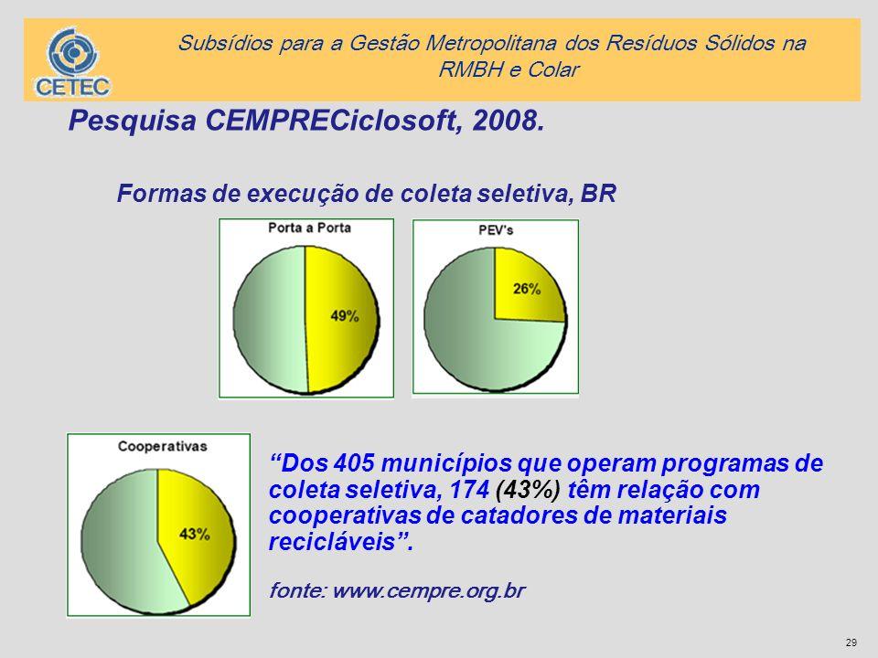 29 Pesquisa CEMPRECiclosoft, 2008. Formas de execução de coleta seletiva, BR Dos 405 municípios que operam programas de coleta seletiva, 174 (43%) têm