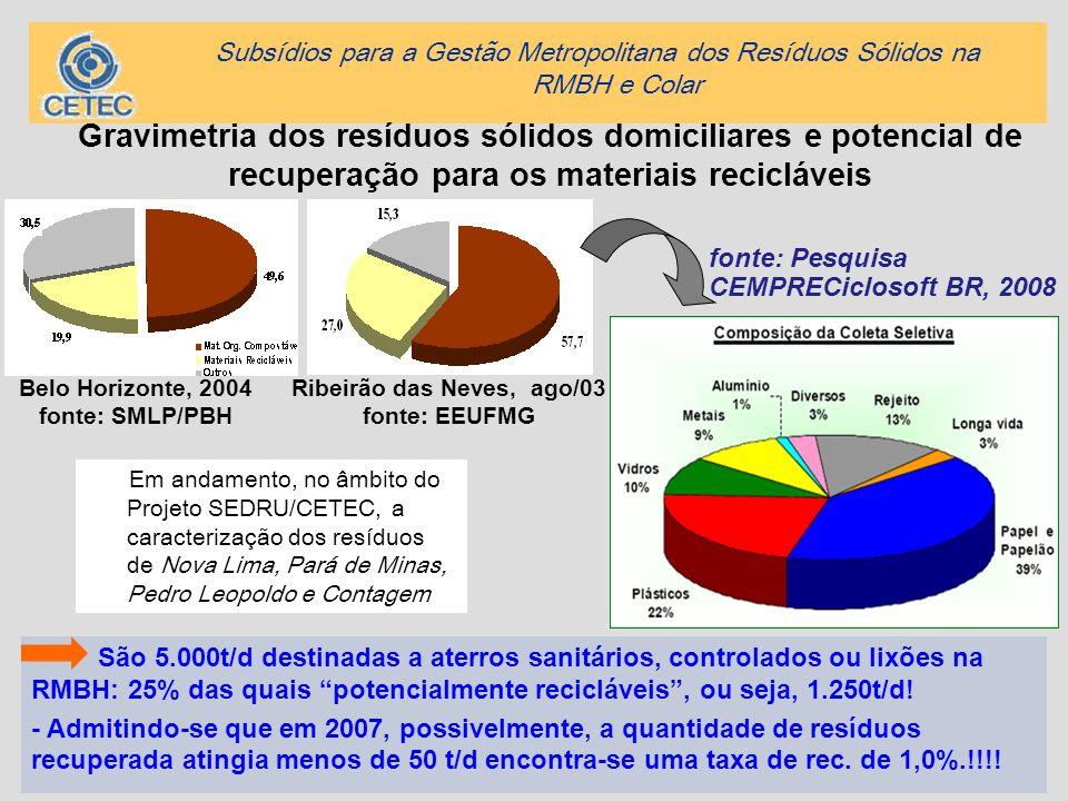 31 Gravimetria dos resíduos sólidos domiciliares e potencial de recuperação para os materiais recicláveis Ribeirão das Neves, ago/03 fonte: EEUFMG São