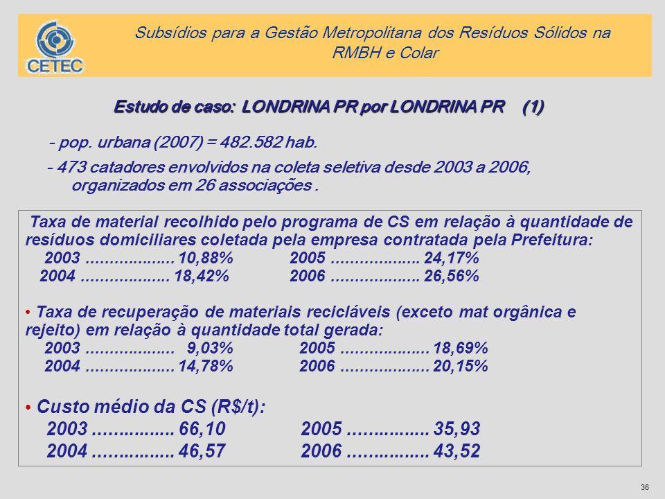 36 Taxa de material recolhido pelo programa de CS em relação à quantidade de resíduos domiciliares coletada pela empresa contratada pela Prefeitura: 2