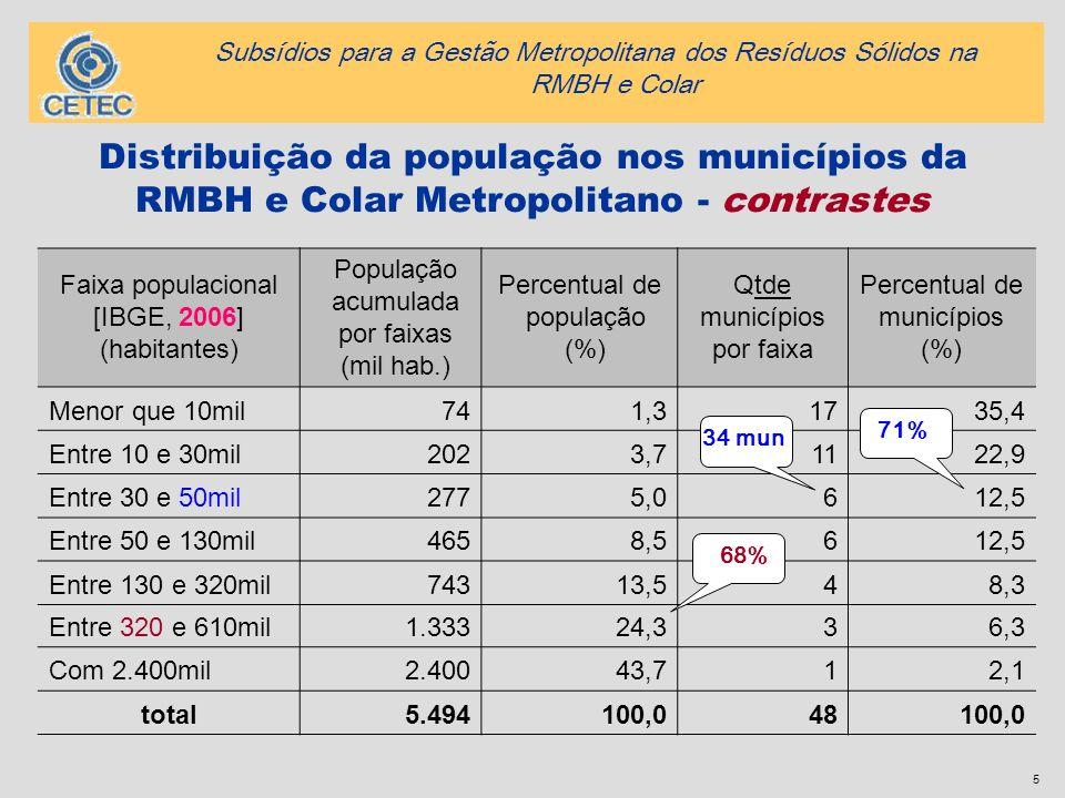 5 Distribuição da população nos municípios da RMBH e Colar Metropolitano - contrastes Faixa populacional [IBGE, 2006] (habitantes) População acumulada