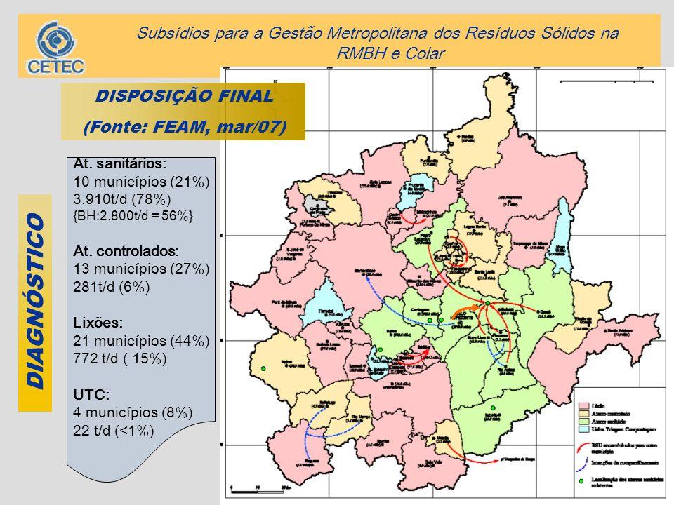 6 DIAGNÓSTICO At. sanitários: 10 municípios (21%) 3.910t/d (78%) {BH:2.800t/d = 56%} At. controlados: 13 municípios (27%) 281t/d (6%) Lixões: 21 munic