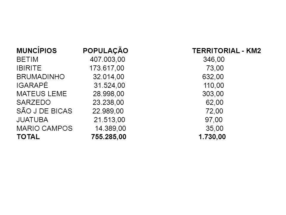 MUNCÍPIOS POPULAÇÃO TERRITORIAL - KM2 BETIM 407.003,00 346,00 IBIRITE 173.617,00 73,00 BRUMADINHO 32.014,00 632,00 IGARAPÉ 31.524,00 110,00 MATEUS LEM