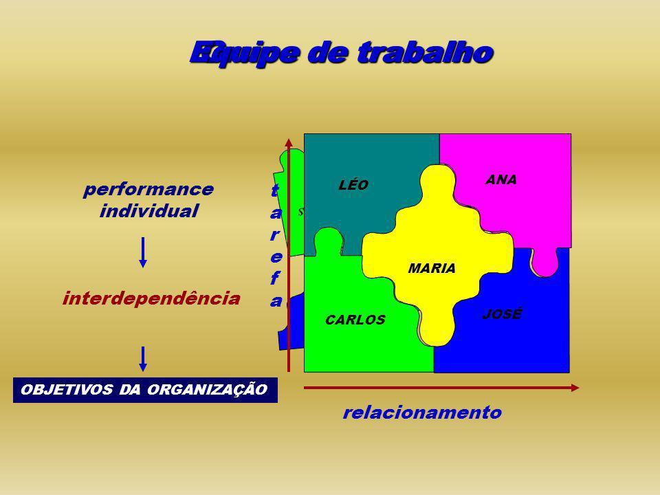 ANA CARLOS LÉO MARIA JOSÉ ANA MARIA ANA LÉO JOSÉ MARIA CARLOS performance individual Grupo de trabalho Equipe de trabalho tarefatarefa relacionamento