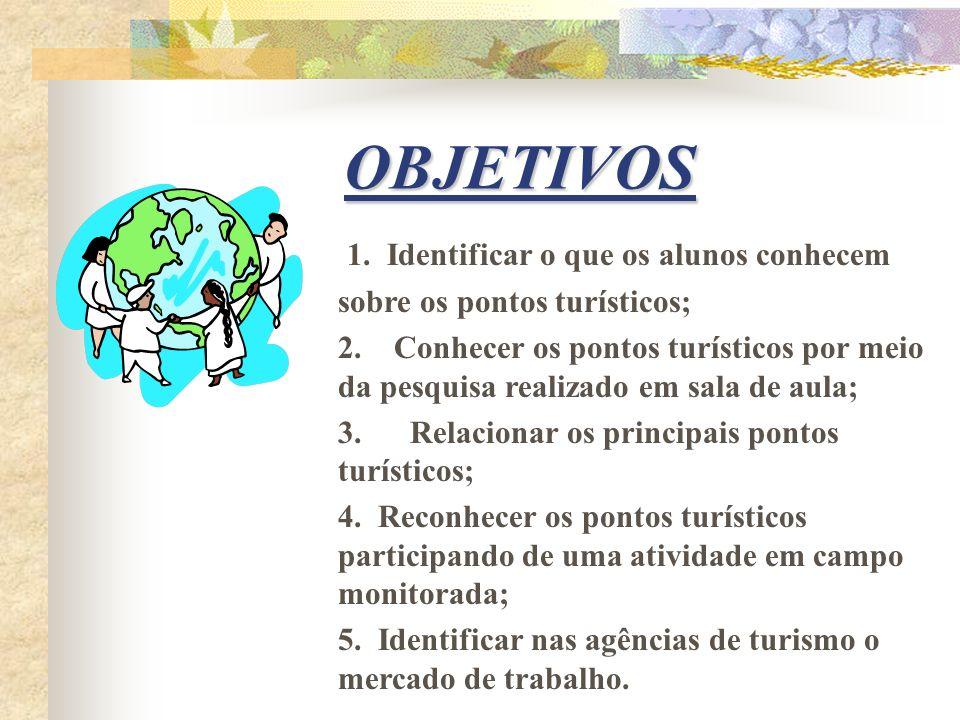 OBJETIVOS 1. Identificar o que os alunos conhecem sobre os pontos turísticos; 2. Conhecer os pontos turísticos por meio da pesquisa realizado em sala