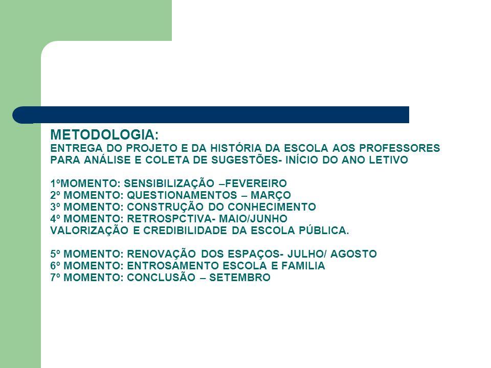 METODOLOGIA: ENTREGA DO PROJETO E DA HISTÓRIA DA ESCOLA AOS PROFESSORES PARA ANÁLISE E COLETA DE SUGESTÕES- INÍCIO DO ANO LETIVO 1ºMOMENTO: SENSIBILIZAÇÃO –FEVEREIRO 2º MOMENTO: QUESTIONAMENTOS – MARÇO 3º MOMENTO: CONSTRUÇÃO DO CONHECIMENTO 4º MOMENTO: RETROSPCTIVA- MAIO/JUNHO VALORIZAÇÃO E CREDIBILIDADE DA ESCOLA PÚBLICA.