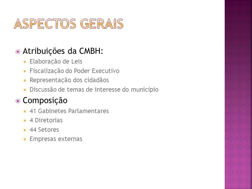 Atribuições da CMBH: Elaboração de Leis Fiscalização do Poder Executivo Representação dos cidadãos Discussão de temas de interesse do município Compos