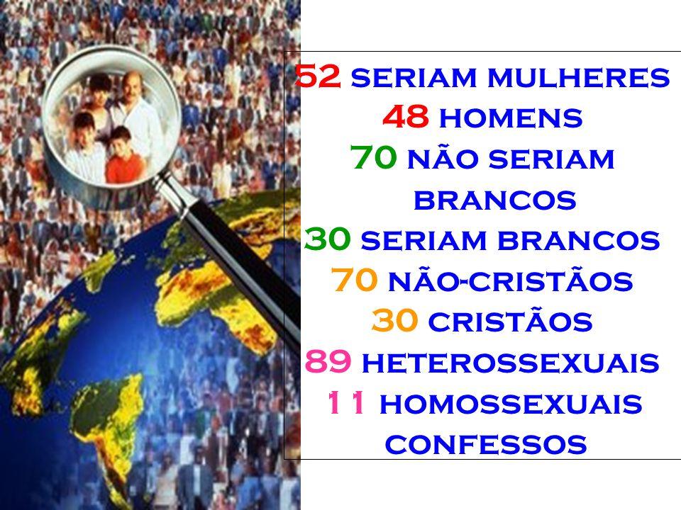 52 seriam mulheres 48 homens 70 não seriam brancos 30 seriam brancos 70 não-cristãos 30 cristãos 89 heterossexuais 11 homossexuais confessos