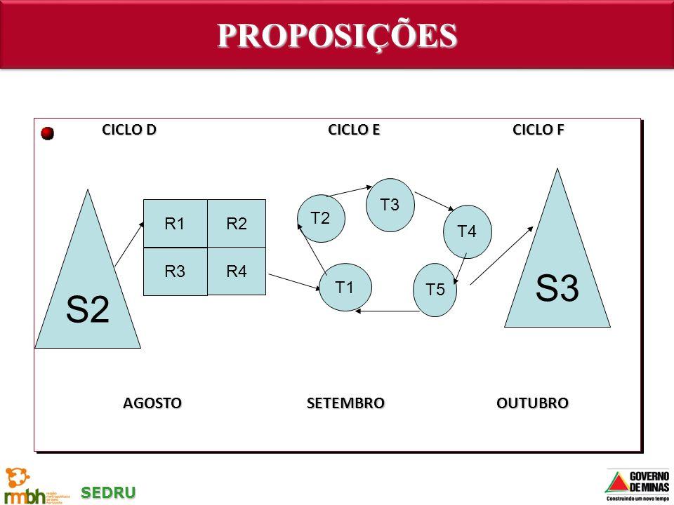 SEDRU PROPOSIÇÕESPROPOSIÇÕES S2 R1R2 R3 R4 S3 T1 T2 T3 T4 T5 CICLO D CICLO E CICLO F AGOSTOSETEMBROOUTUBRO