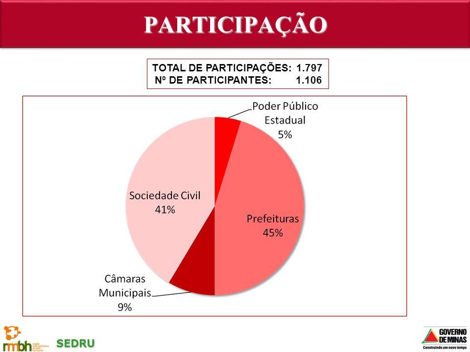 SEDRU PARTICIPAÇÃOPARTICIPAÇÃO TOTAL DE PARTICIPAÇÕES: 1.797 Nº DE PARTICIPANTES: 1.106
