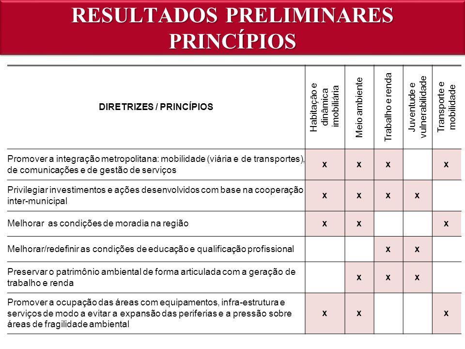 RESULTADOS PRELIMINARES PRINCÍPIOS DIRETRIZES / PRINCÍPIOS Habitação e dinâmica imobiliária Meio ambiente Trabalho e renda Juventude e vulnerabilidade