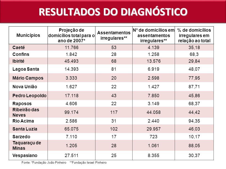 RESULTADOS DO DIAGNÓSTICO Municípios Projeção de domicílios total para o ano de 2007* Assentamentos irregulares** Nº de domicílios em assentamentos ir