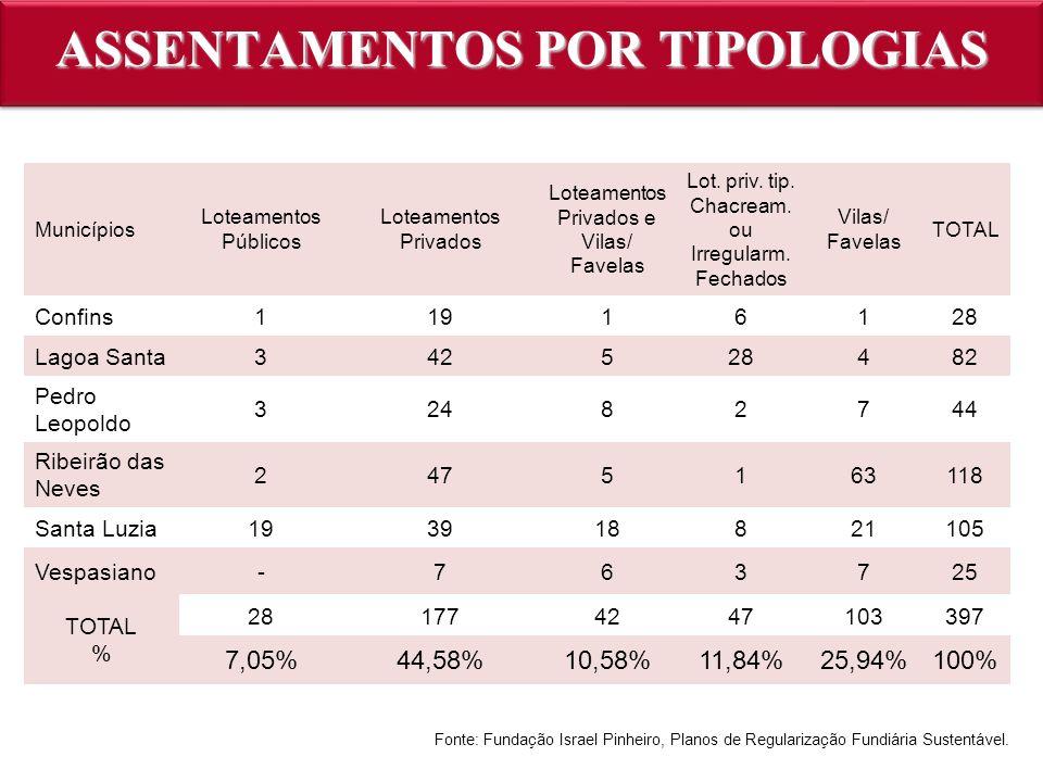 Municípios Loteamentos Públicos Loteamentos Privados Loteamentos Privados e Vilas/ Favelas Lot. priv. tip. Chacream. ou Irregularm. Fechados Vilas/ Fa
