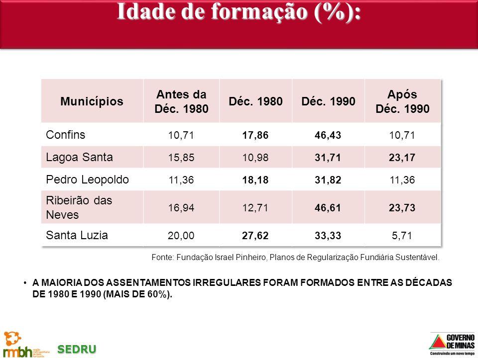 SEDRU A MAIORIA DOS ASSENTAMENTOS IRREGULARES FORAM FORMADOS ENTRE AS DÉCADAS DE 1980 E 1990 (MAIS DE 60%). Idade de formação (%): Fonte: Fundação Isr
