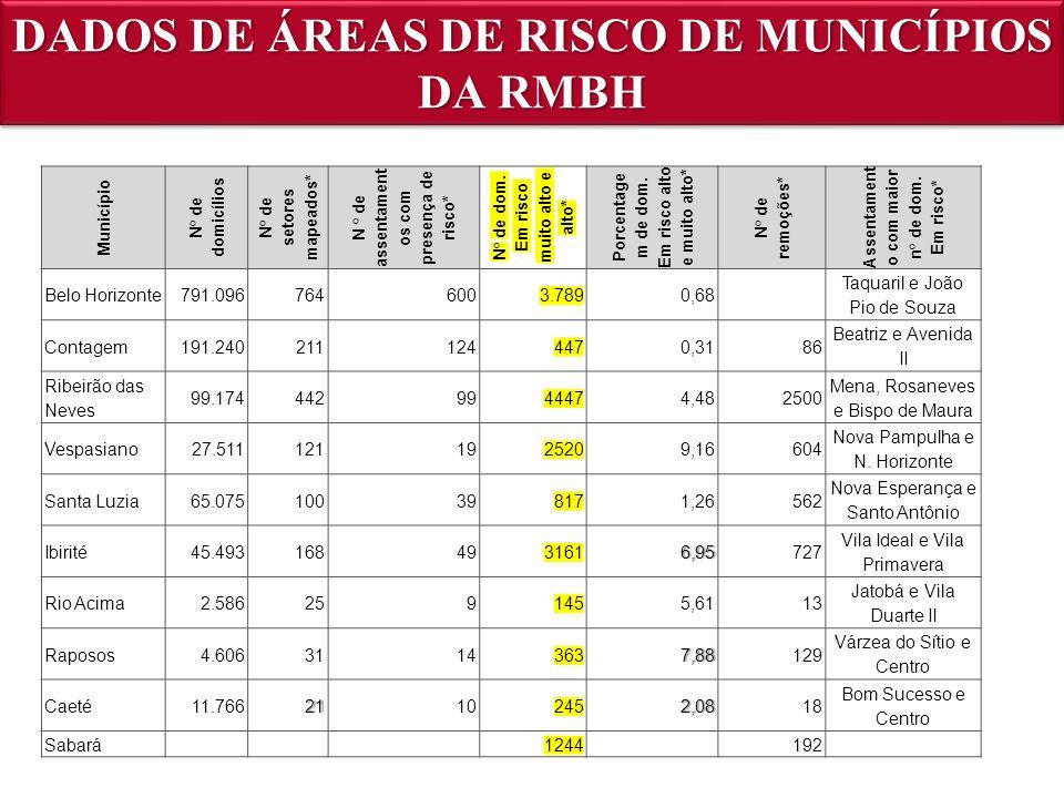 DADOS DE ÁREAS DE RISCO DE MUNICÍPIOS DA RMBH Município N° de domicílios N° de setores mapeados* N ° de assentament os com presença de risco* N° de do