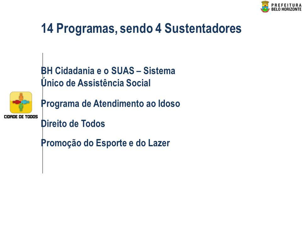 BH Cidadania e o SUAS – Sistema Único de Assistência Social Programa de Atendimento ao Idoso Direito de Todos Promoção do Esporte e do Lazer 14 Programas, sendo 4 Sustentadores