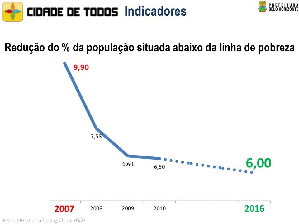 Indicadores Redução do % da população situada abaixo da linha de pobreza 2007 2016 Fonte: IBGE, Censo Demográfico e PNAD