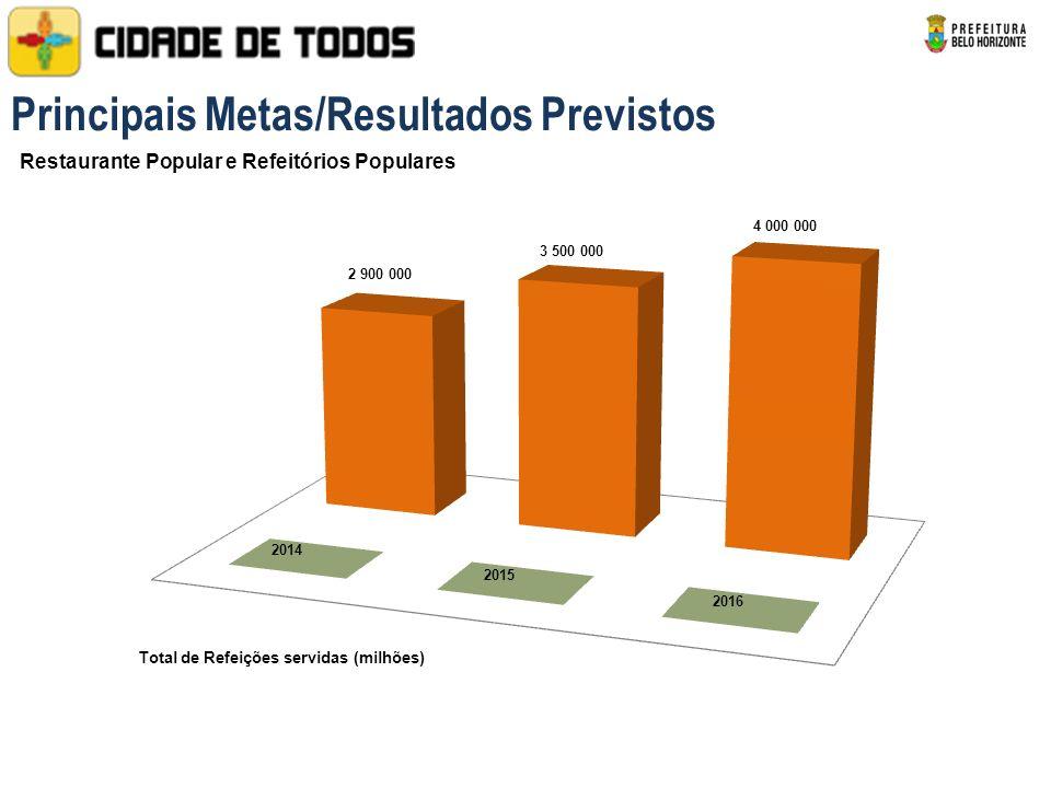 Restaurante Popular e Refeitórios Populares Total de Refeições servidas (milhões) Principais Metas/Resultados Previstos