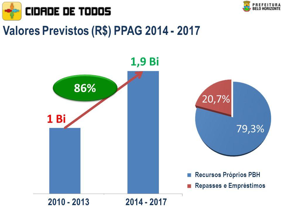 Valores Previstos (R$) PPAG 2014 - 2017 1 Bi 86% 1,9 Bi 2010 - 2013 2014 - 2017 Recursos Próprios PBH Repasses e Empréstimos