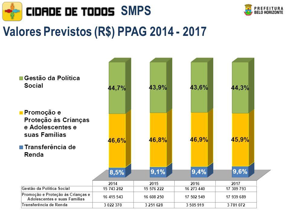 Valores Previstos (R$) PPAG 2014 - 2017 SMPS