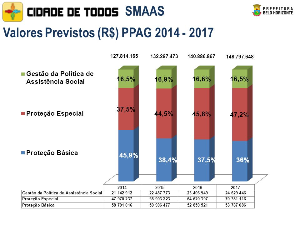 Valores Previstos (R$) PPAG 2014 - 2017 SMAAS