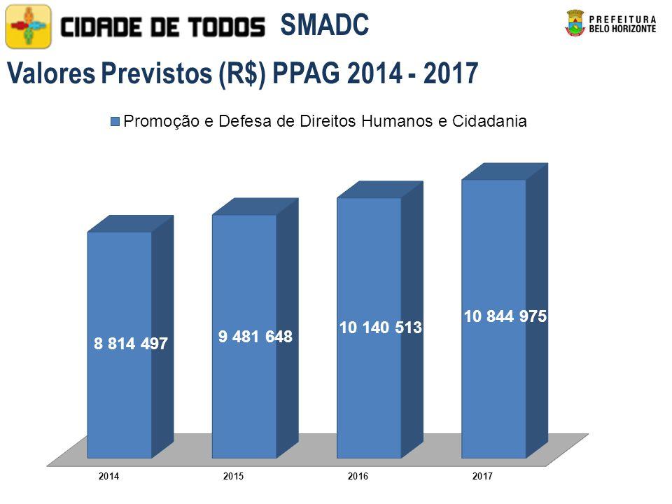 Valores Previstos (R$) PPAG 2014 - 2017 SMADC