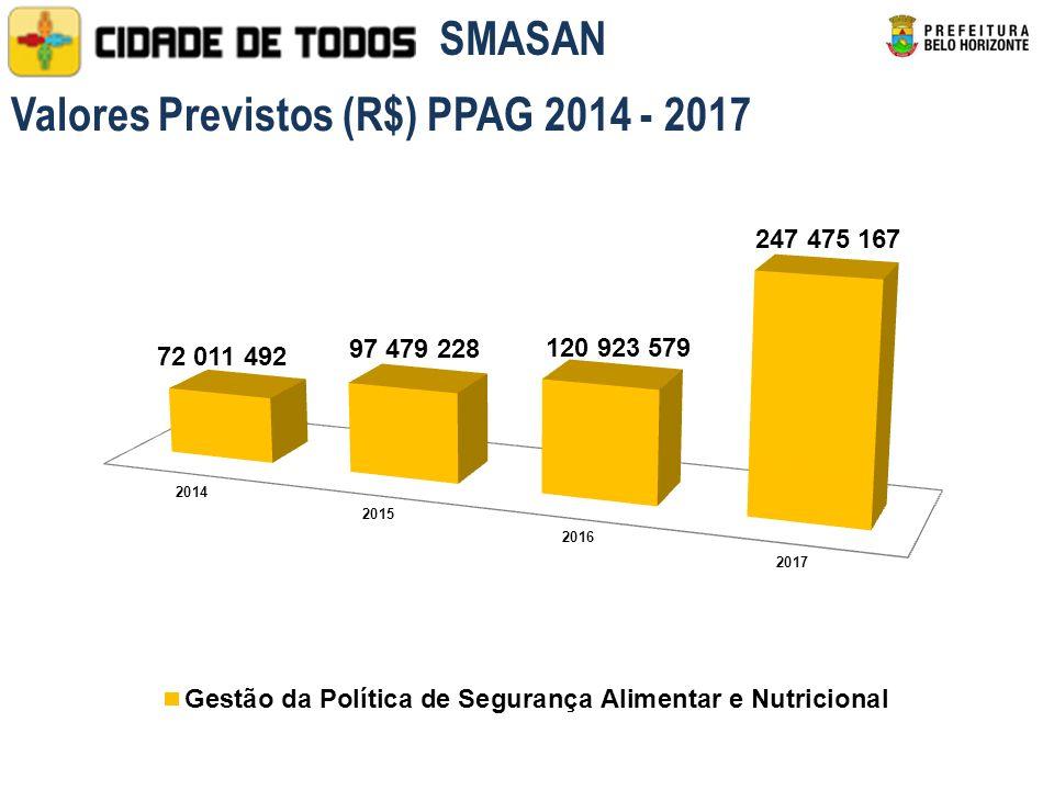 Valores Previstos (R$) PPAG 2014 - 2017 SMASAN