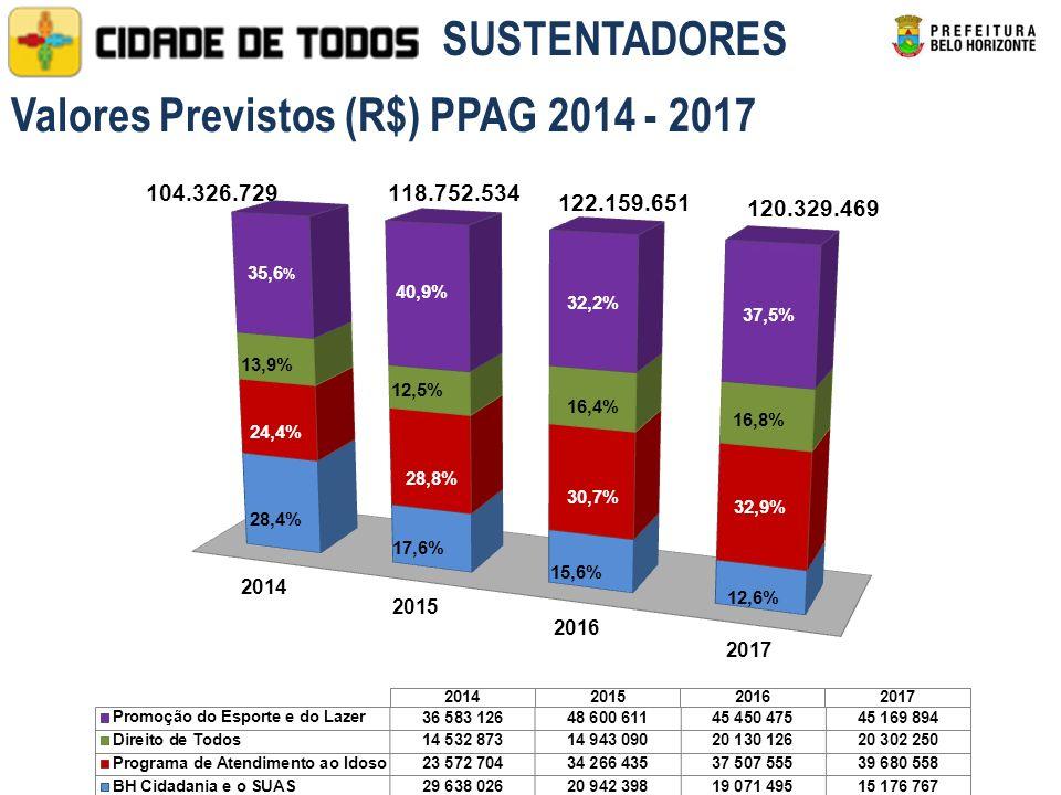 40,9% 32,2% 37,5% 13,9% 12,5% 16,4% 16,8% 24,4% 28,8% 30,7% 32,9% 28,4% 17,6% 15,6% 12,6% Valores Previstos (R$) PPAG 2014 - 2017 SUSTENTADORES