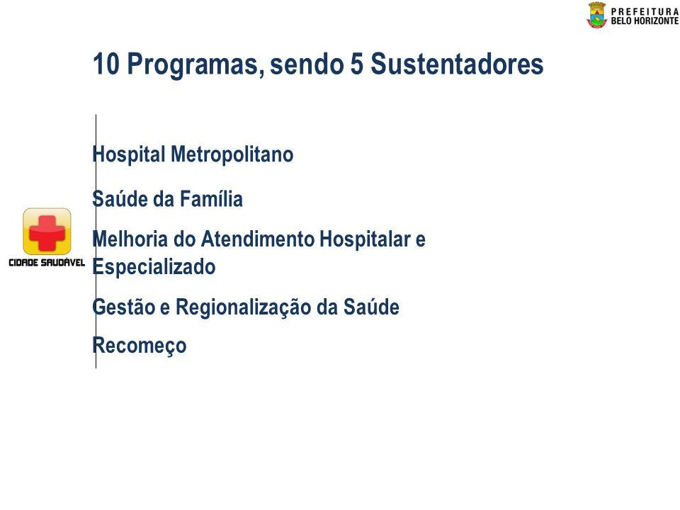 Hospital Metropolitano Saúde da Família Melhoria do Atendimento Hospitalar e Especializado Gestão e Regionalização da Saúde Recomeço 10 Programas, sendo 5 Sustentadores