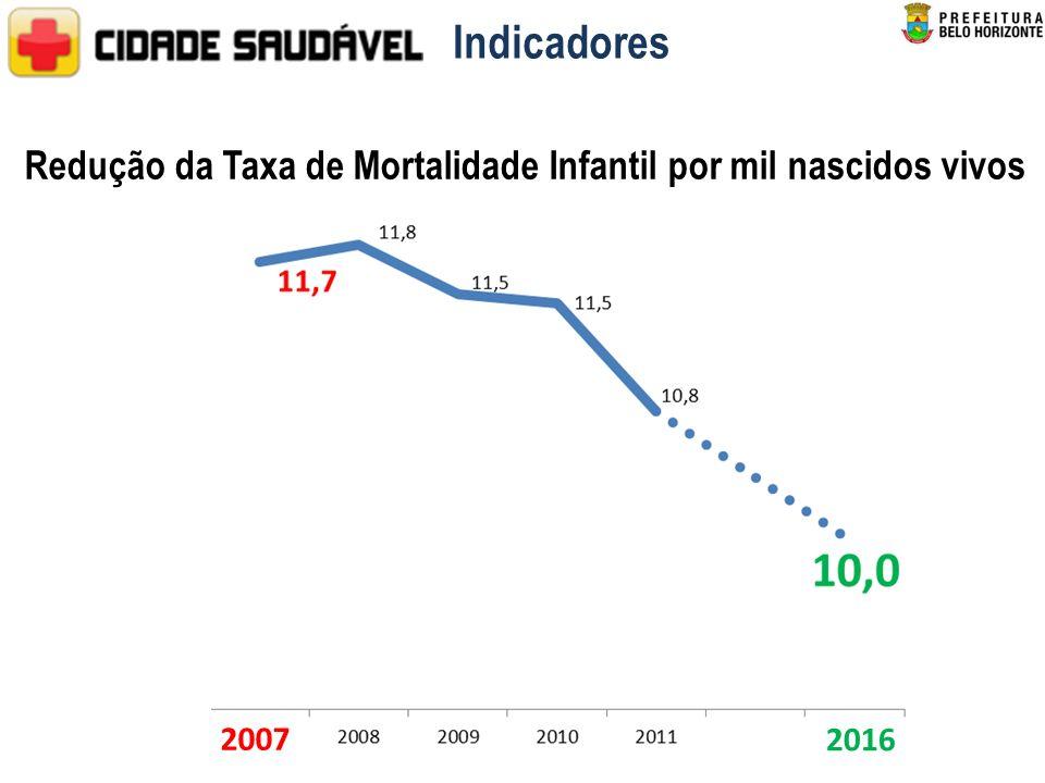 Redução da Taxa de Mortalidade Infantil por mil nascidos vivos 2007 2016 Indicadores