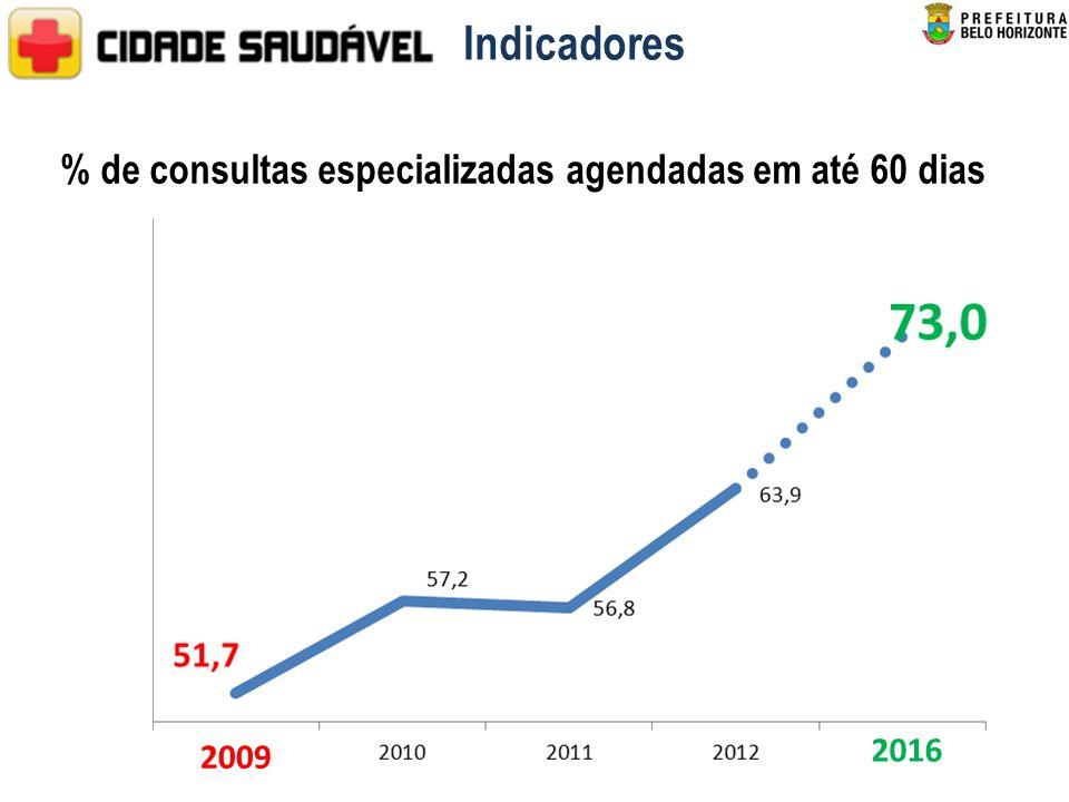 % de consultas especializadas agendadas em até 60 dias 2009 2016 Indicadores