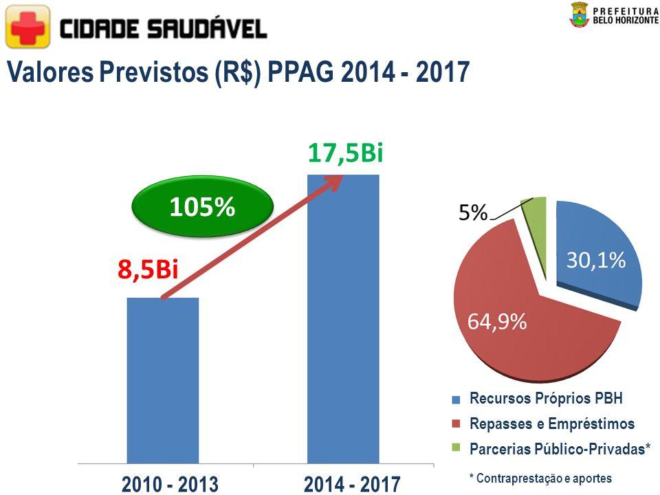 Valores Previstos (R$) PPAG 2014 - 2017 8,5Bi 105% 17,5Bi 2010 - 2013 2014 - 2017 Recursos Próprios PBH Repasses e Empréstimos Parcerias Público-Privadas* * Contraprestação e aportes