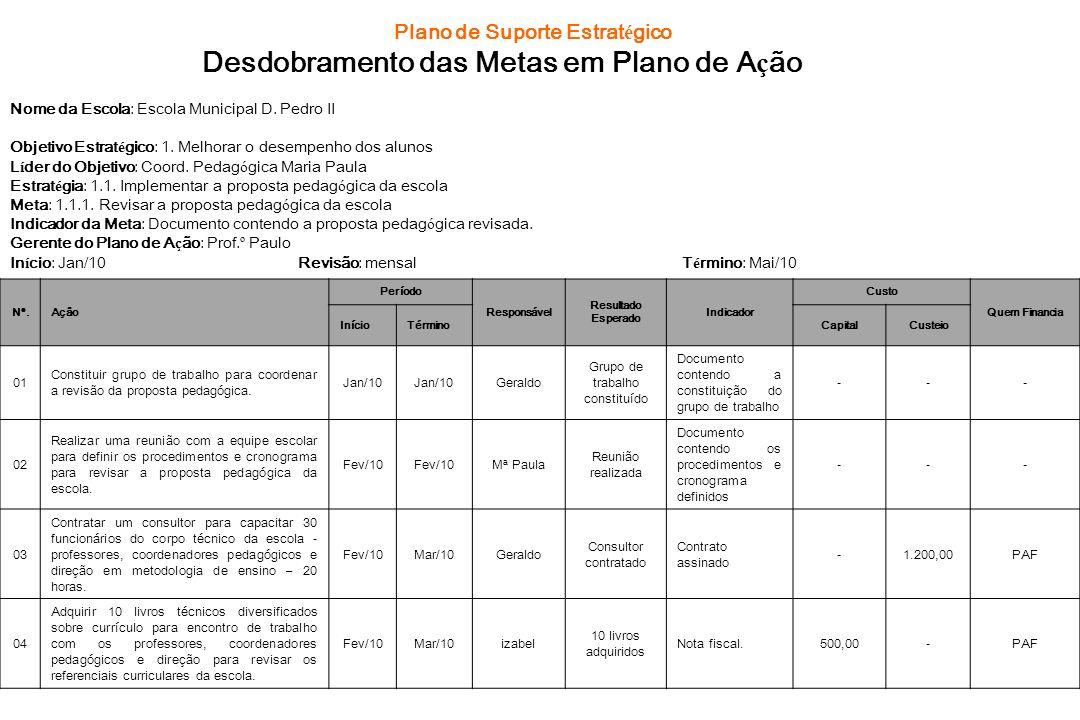 Plano de Suporte Estrat é gico Desdobramento das Metas em Plano de A ç ão Nome da Escola: Escola Municipal D. Pedro II Objetivo Estrat é gico: 1. Melh