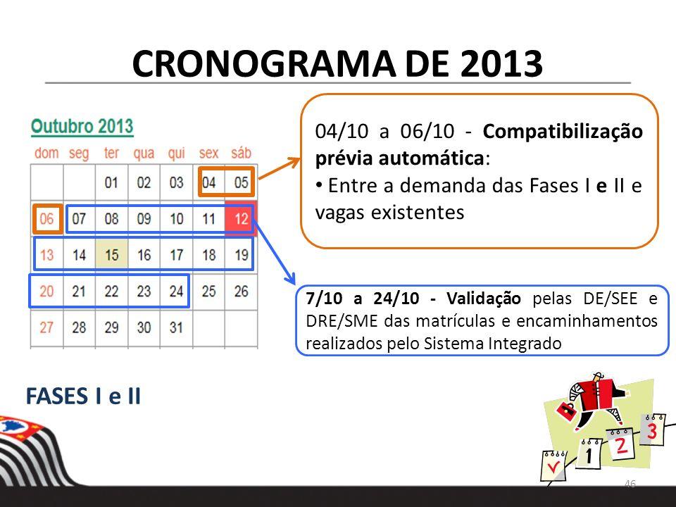 CRONOGRAMA DE 2013 7/10 a 24/10 - Validação pelas DE/SEE e DRE/SME das matrículas e encaminhamentos realizados pelo Sistema Integrado FASES I e II 46