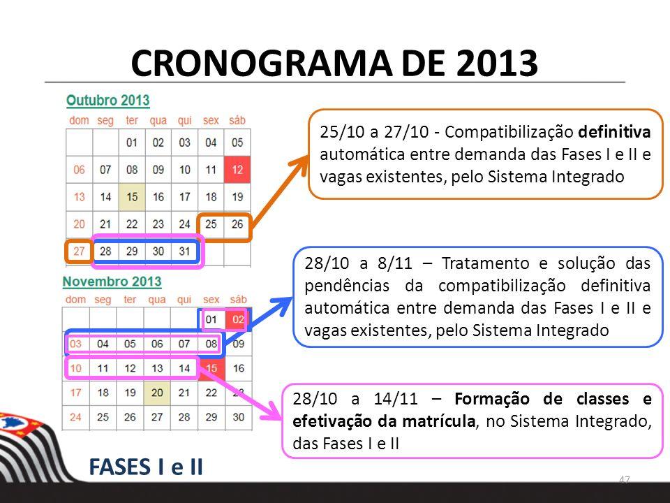 CRONOGRAMA DE 2013 25/10 a 27/10 - Compatibilização definitiva automática entre demanda das Fases I e II e vagas existentes, pelo Sistema Integrado 28