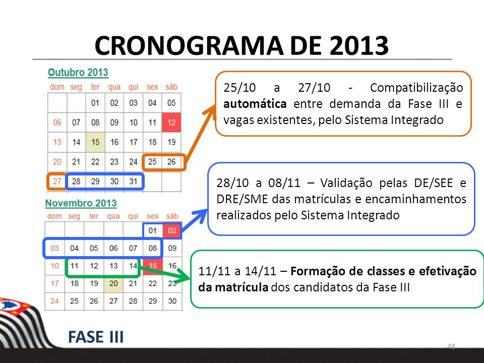 CRONOGRAMA DE 2013 25/10 a 27/10 - Compatibilização automática entre demanda da Fase III e vagas existentes, pelo Sistema Integrado 11/11 a 14/11 – Fo